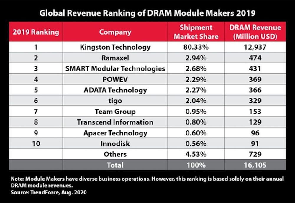Kingston, el mejor proveedor de módulos DRAM de 2019