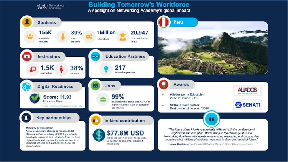 Un millón en peruanos capacitados en Cisco Networking Academy