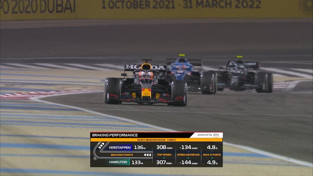 F1 Insights de AWS ayudará a los aficionados a la Fórmula 1
