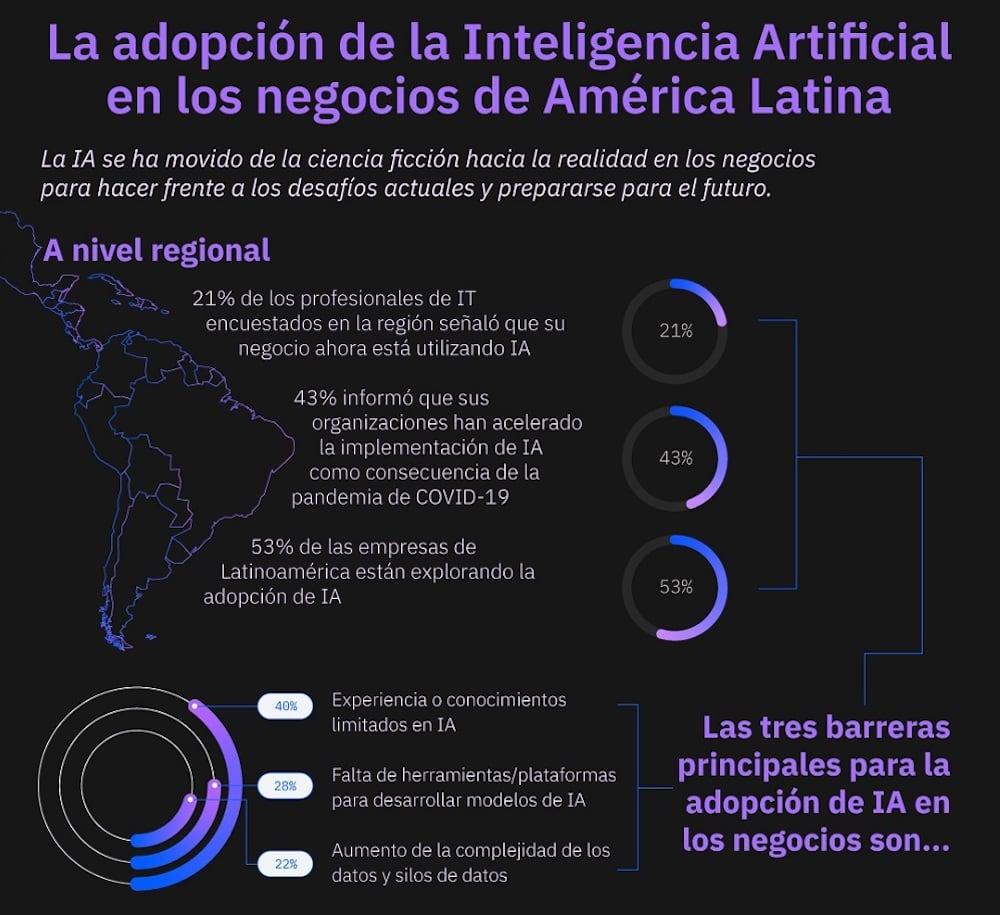Nueva fase de crecimiento de la inteligencia artificial en América Latina