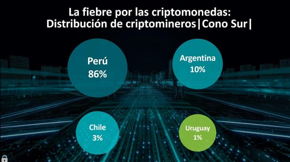 Perú, el país de Latinoamérica con más criptomineros