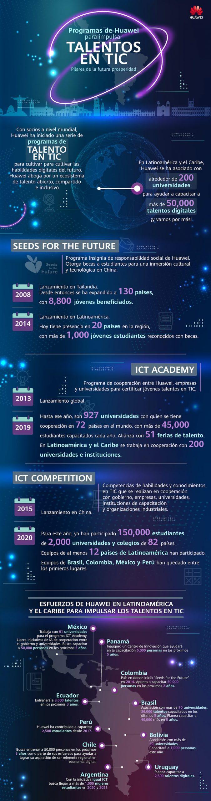 Huawei promueve el desarrollo de talento digital inclusivo en Latinoamérica